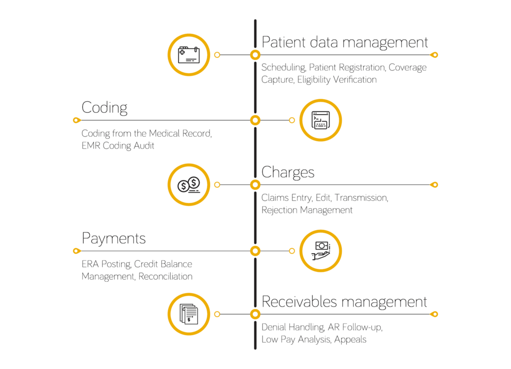 Revenue Cycle Management Process in Medical Billing